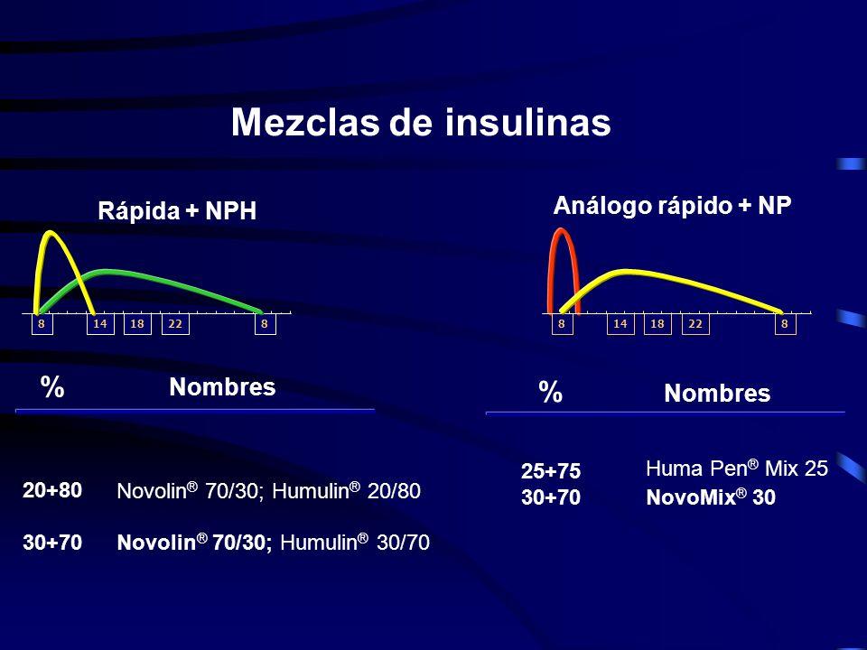 Mezclas de insulinas % % Análogo rápido + NP Rápida + NPH Nombres