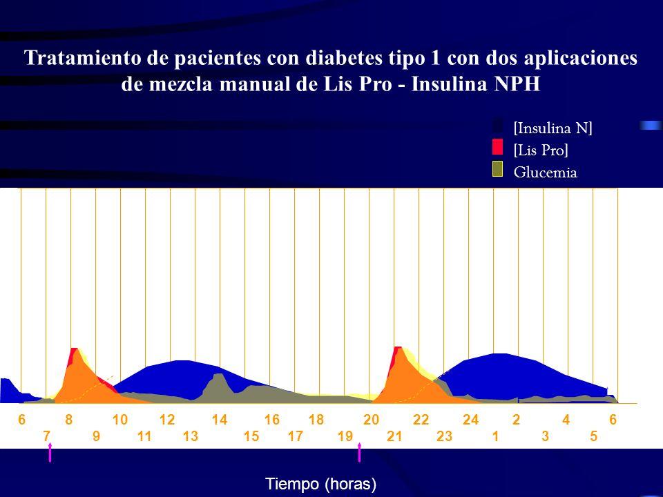 Tratamiento de pacientes con diabetes tipo 1 con dos aplicaciones de mezcla manual de Lis Pro - Insulina NPH