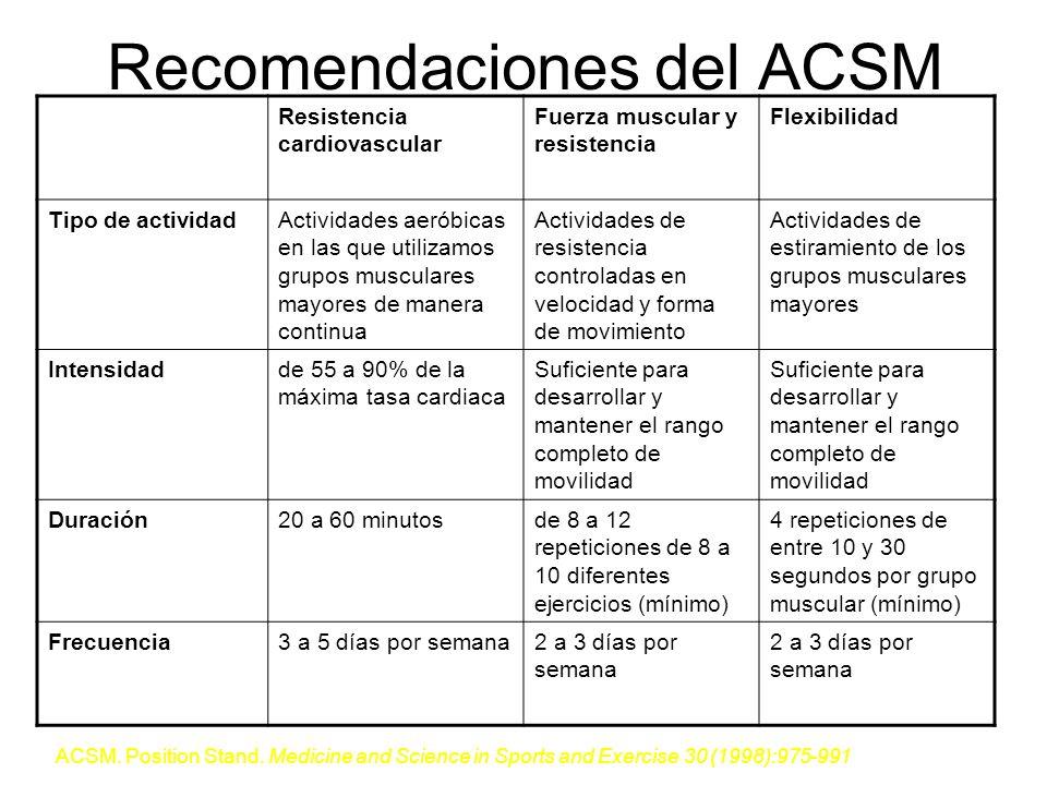 Recomendaciones del ACSM