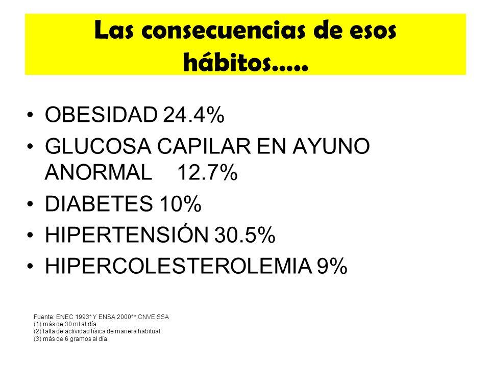 Las consecuencias de esos hábitos…..