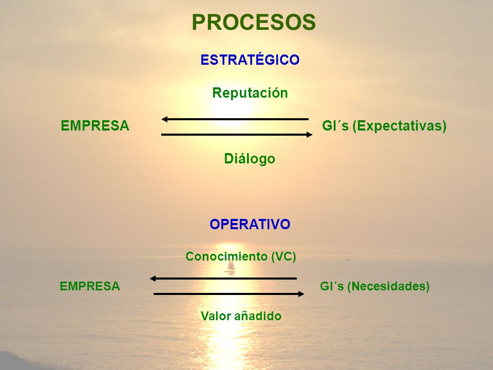 PROCESOS ESTRATÉGICO Reputación EMPRESA GI´s (Expectativas) Diálogo