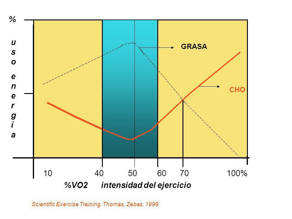%VO2 intensidad del ejercicio