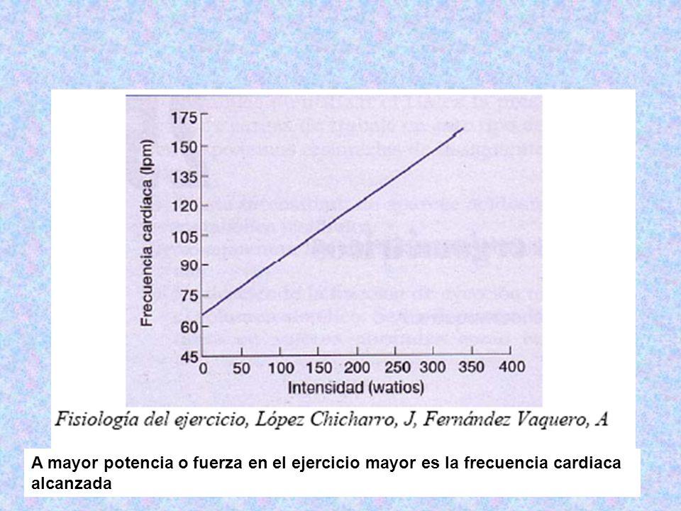 A mayor potencia o fuerza en el ejercicio mayor es la frecuencia cardiaca alcanzada