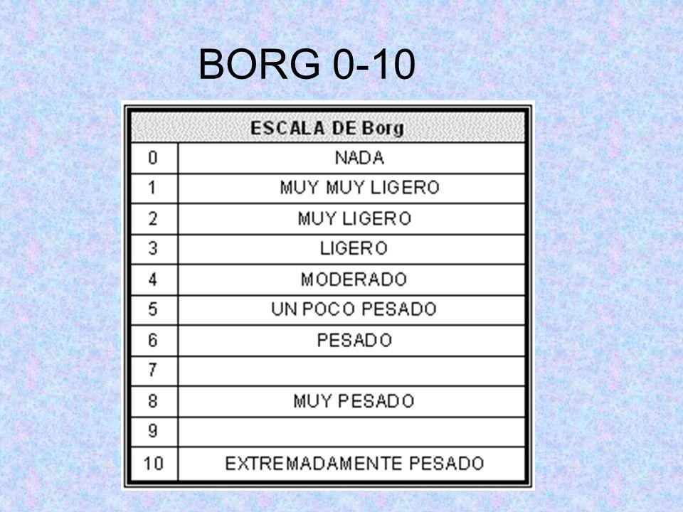 BORG 0-10