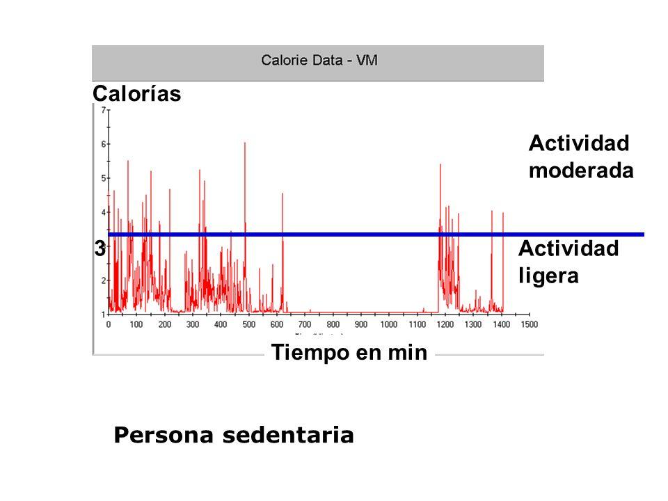 Calorías Actividad moderada 3 Actividad ligera Tiempo en min Persona sedentaria