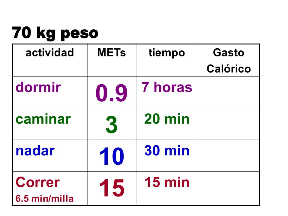 0.9 3 10 15 70 kg peso dormir 7 horas caminar 20 min nadar 30 min