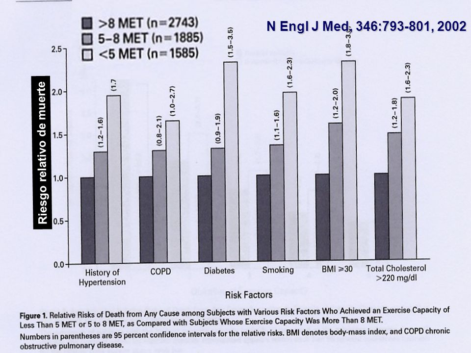N Engl J Med, 346:793-801, 2002 Riesgo relativo de muerte
