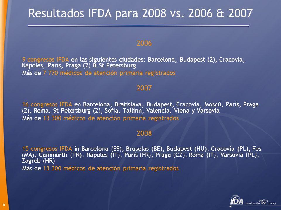 Resultados IFDA para 2008 vs. 2006 & 2007