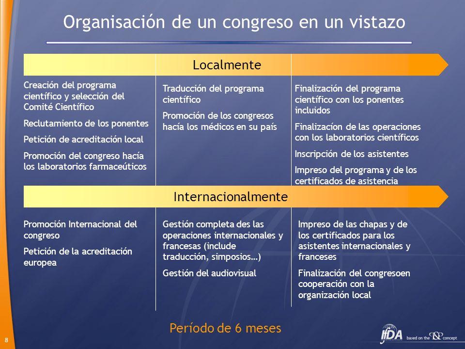 Organisación de un congreso en un vistazo