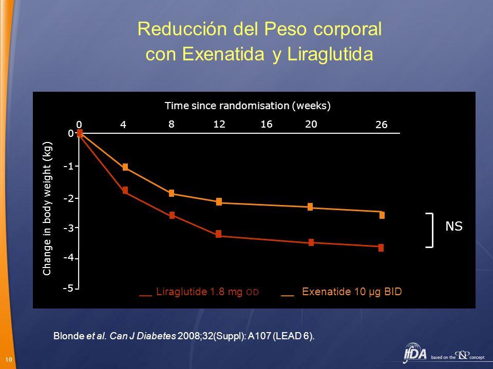 Reducción del Peso corporal con Exenatida y Liraglutida