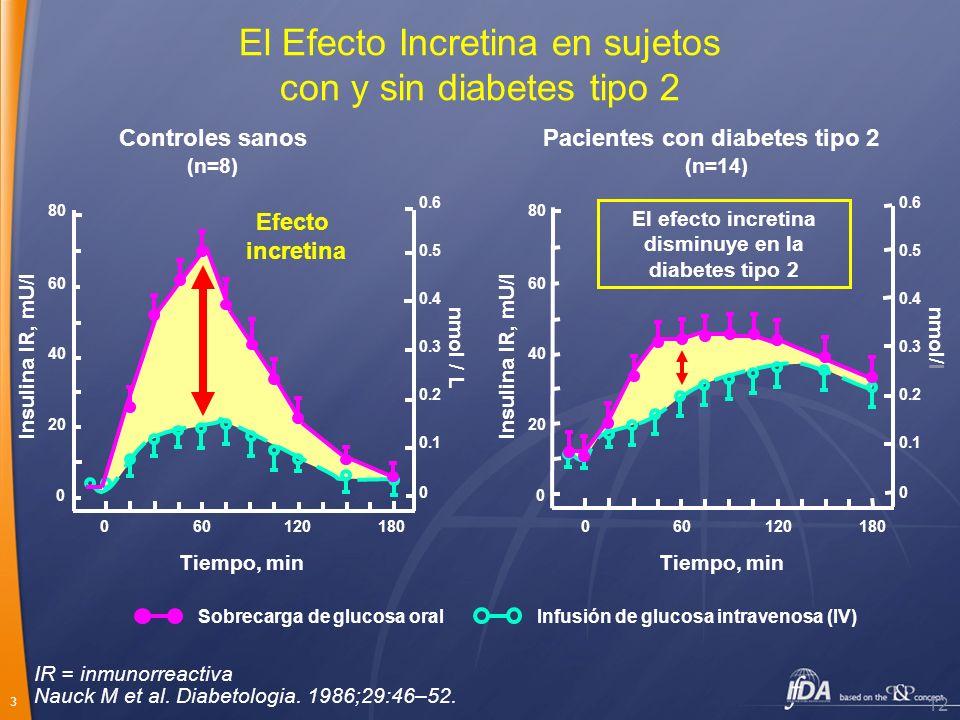 El Efecto Incretina en sujetos con y sin diabetes tipo 2