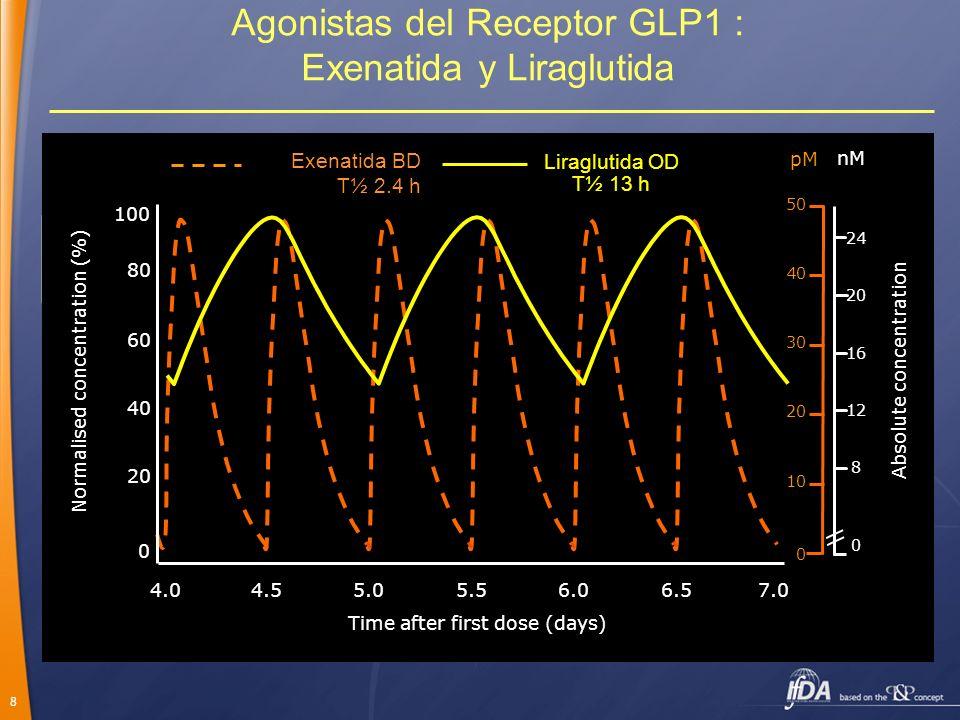 Agonistas del Receptor GLP1 : Exenatida y Liraglutida