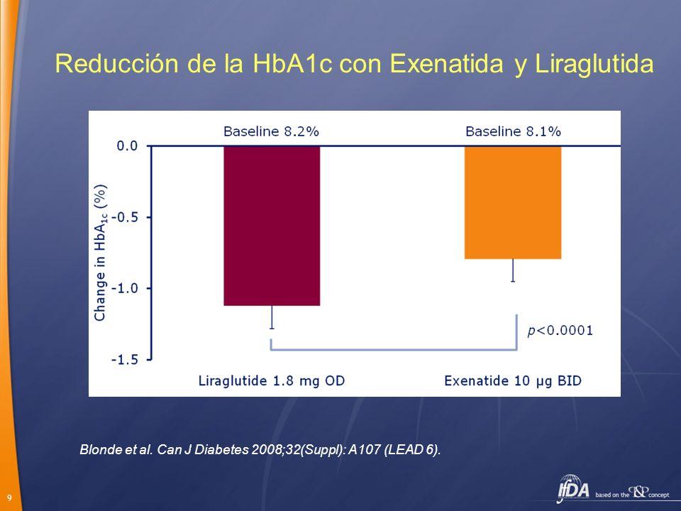 Reducción de la HbA1c con Exenatida y Liraglutida