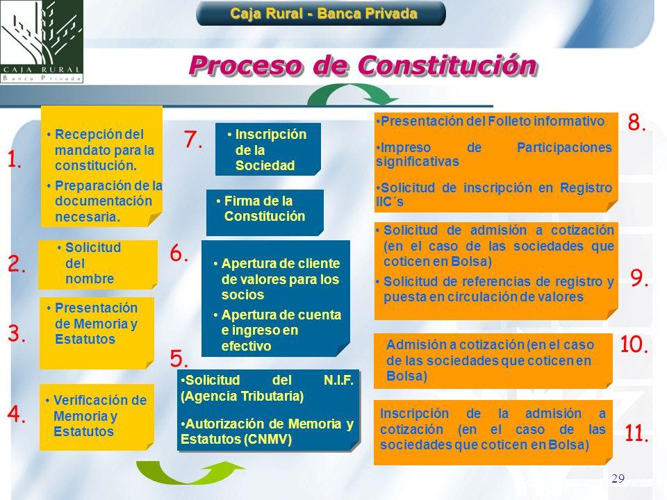 Caja Rural - Banca Privada Proceso de Constitución