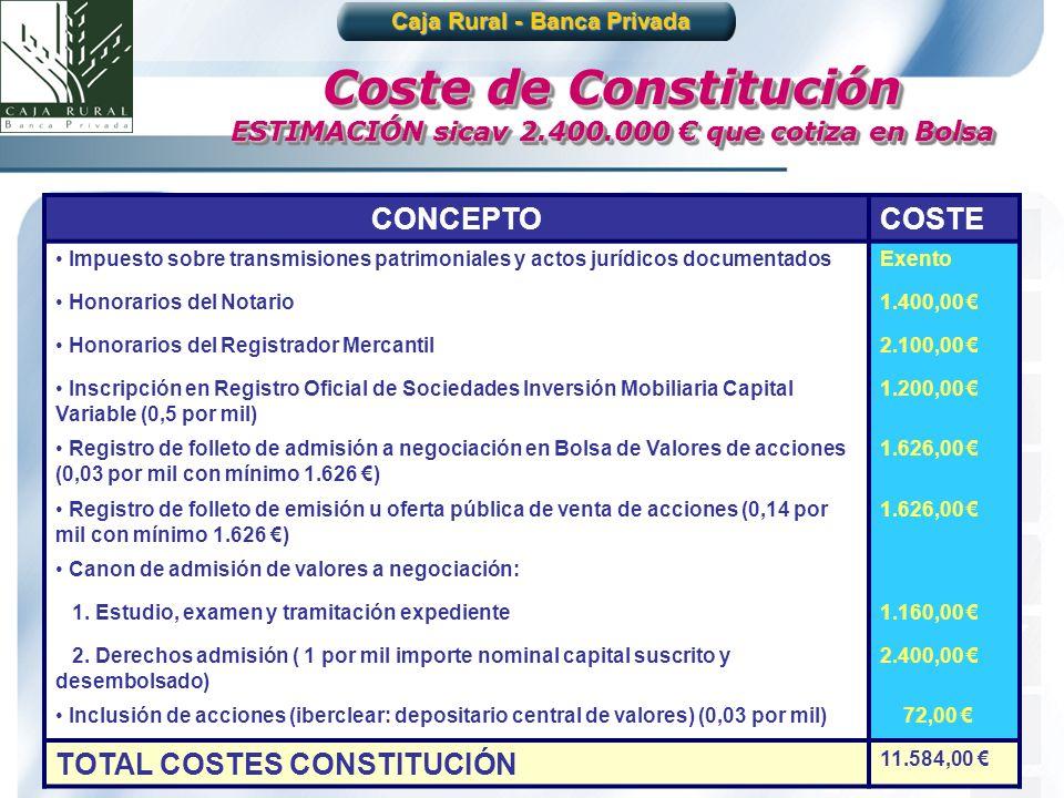 Coste de Constitución ESTIMACIÓN sicav 2.400.000 € que cotiza en Bolsa