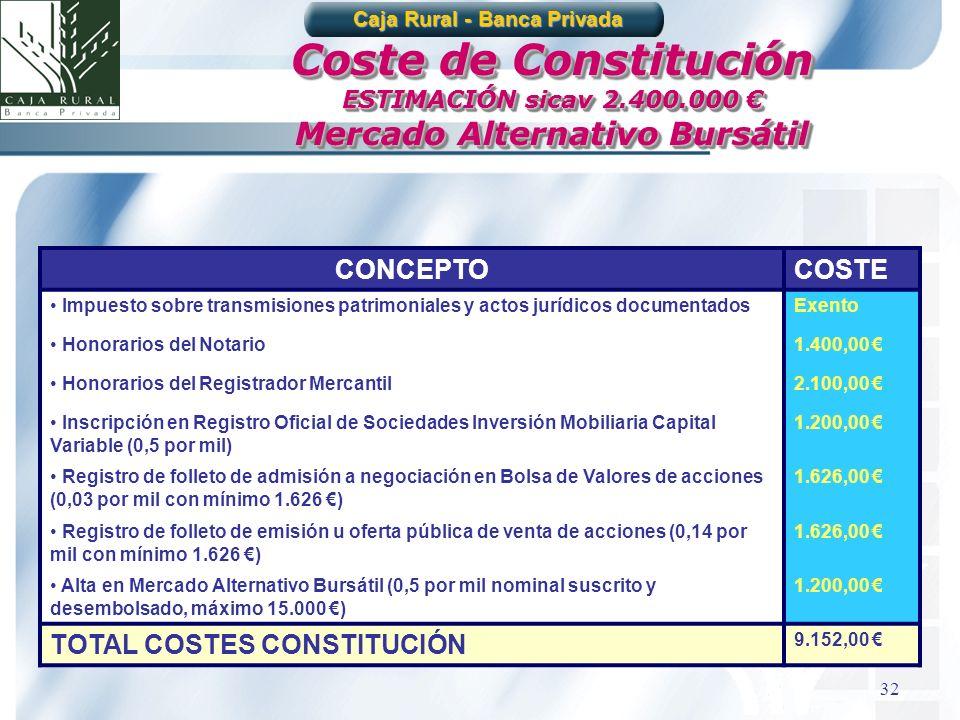 Coste de Constitución ESTIMACIÓN sicav 2.400.000 €