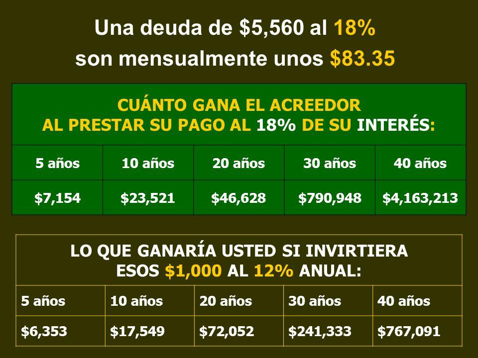 Una deuda de $5,560 al 18% son mensualmente unos $83.35
