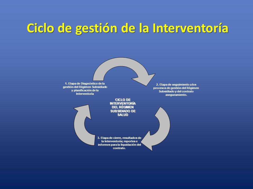 Ciclo de gestión de la Interventoría