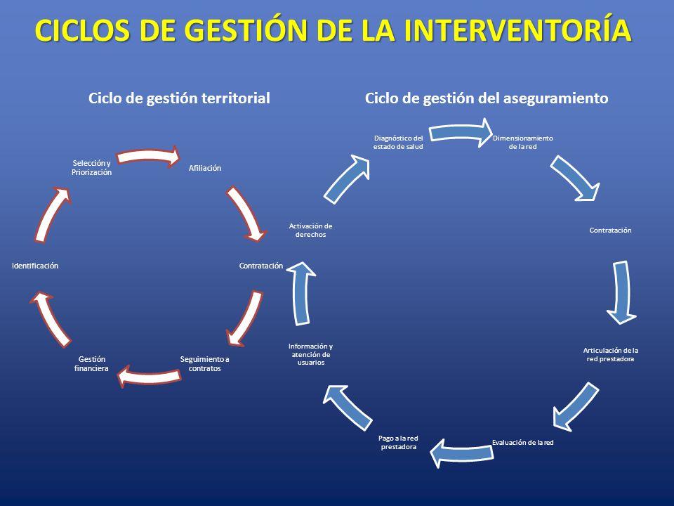 CICLOS DE GESTIÓN DE LA INTERVENTORÍA