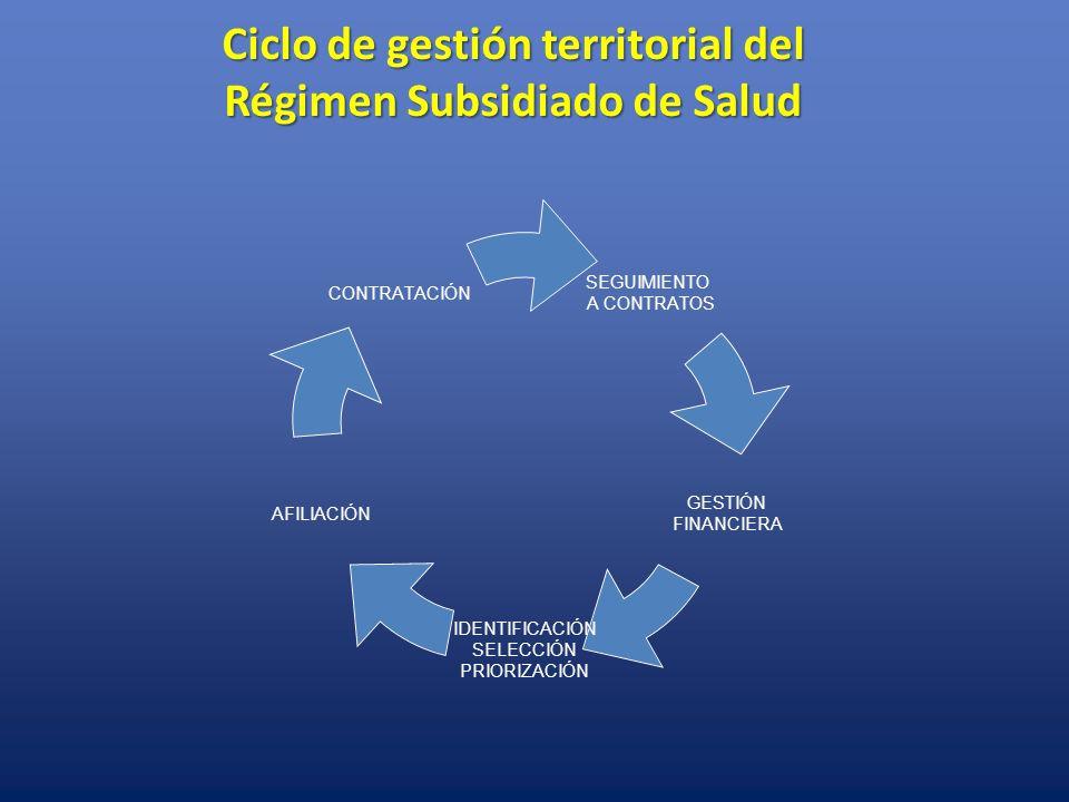 Ciclo de gestión territorial del Régimen Subsidiado de Salud
