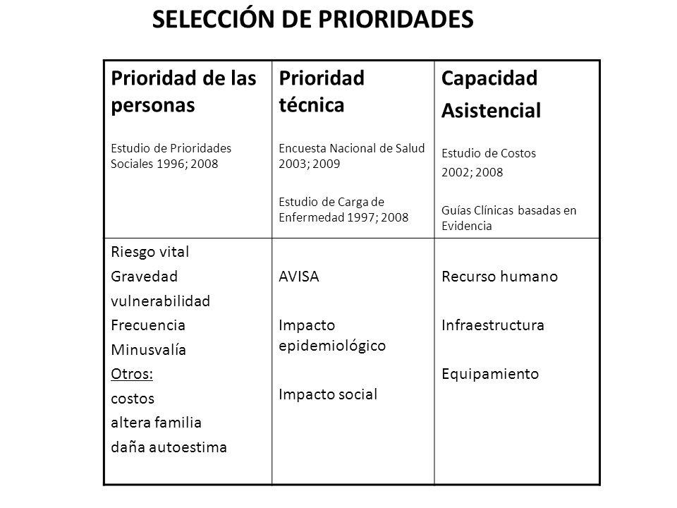 SELECCIÓN DE PRIORIDADES