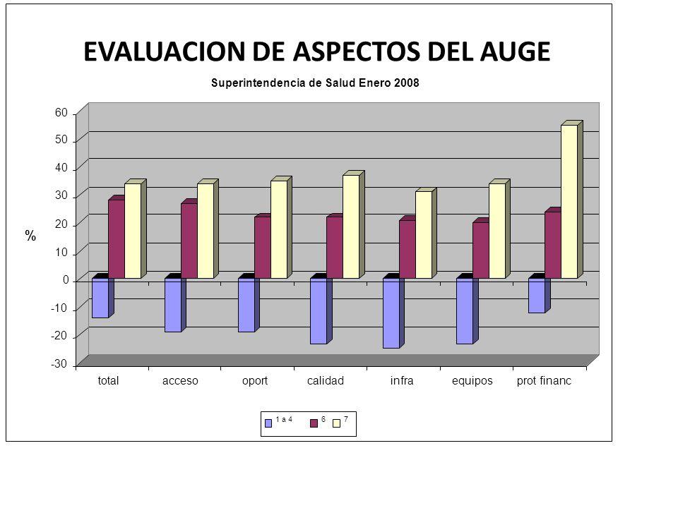EVALUACION DE ASPECTOS DEL AUGE Superintendencia de Salud Enero 2008