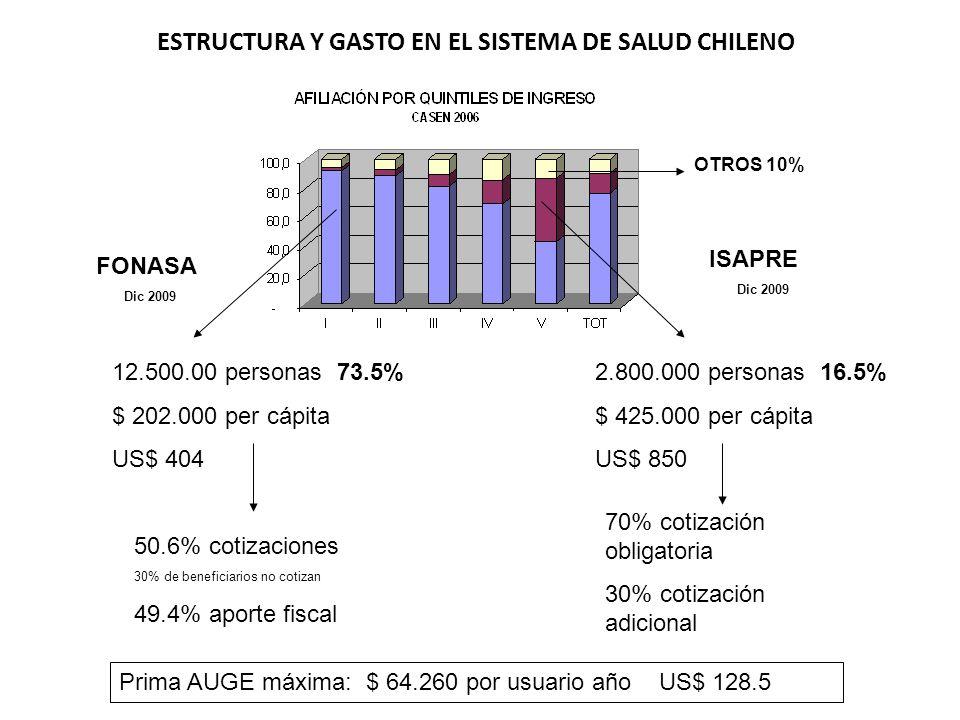 ESTRUCTURA Y GASTO EN EL SISTEMA DE SALUD CHILENO