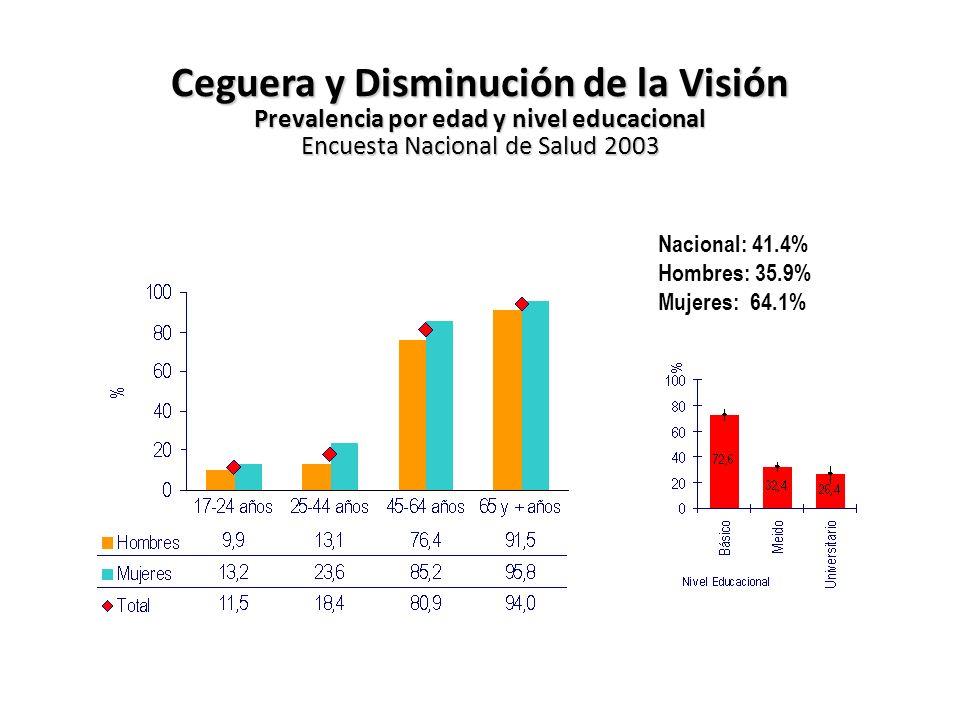 Ceguera y Disminución de la Visión Prevalencia por edad y nivel educacional Encuesta Nacional de Salud 2003