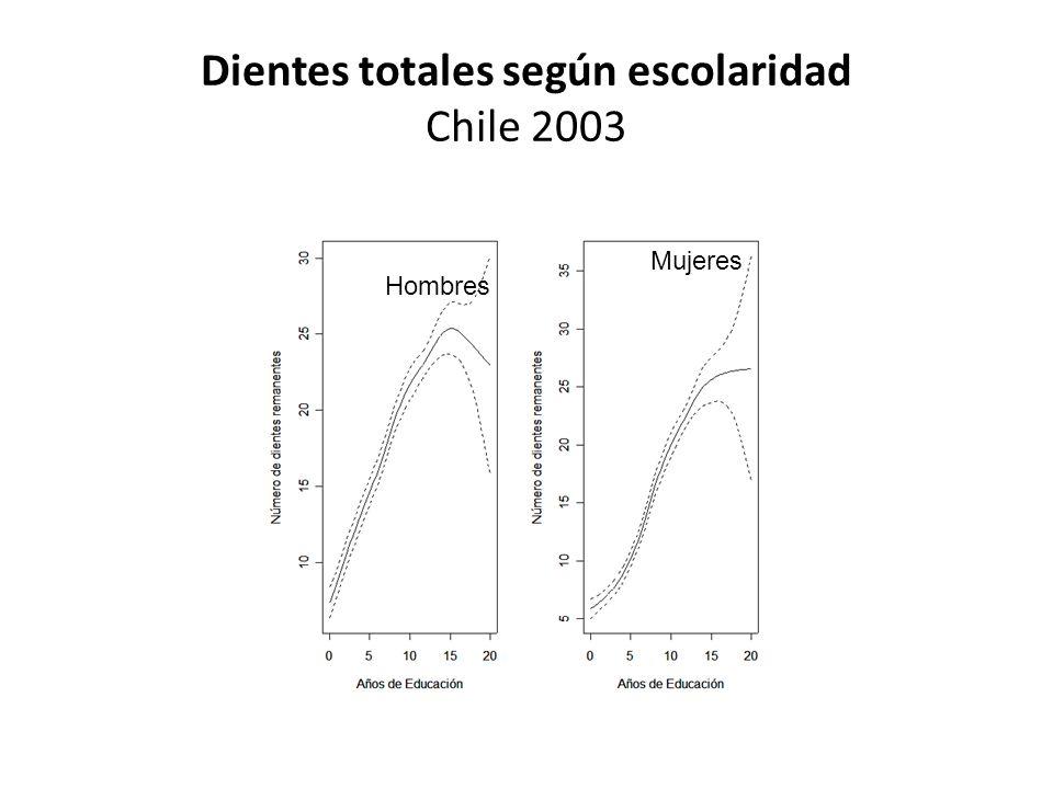 Dientes totales según escolaridad Chile 2003