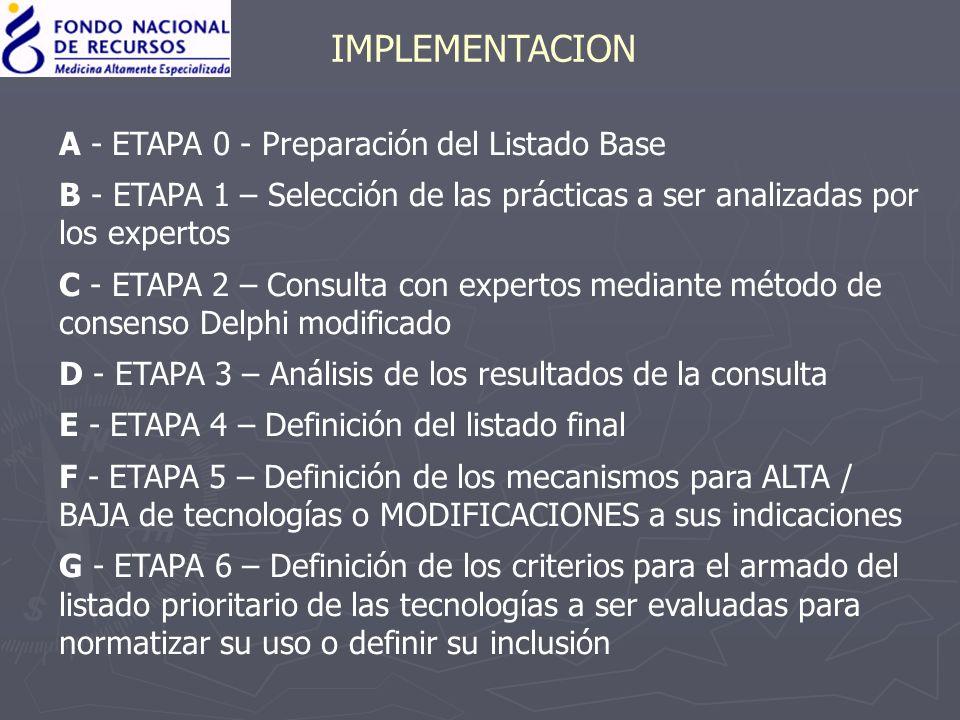 IMPLEMENTACION A - ETAPA 0 - Preparación del Listado Base