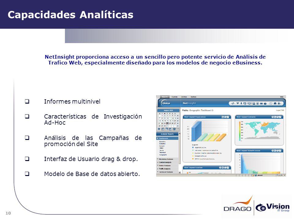 Capacidades Analíticas