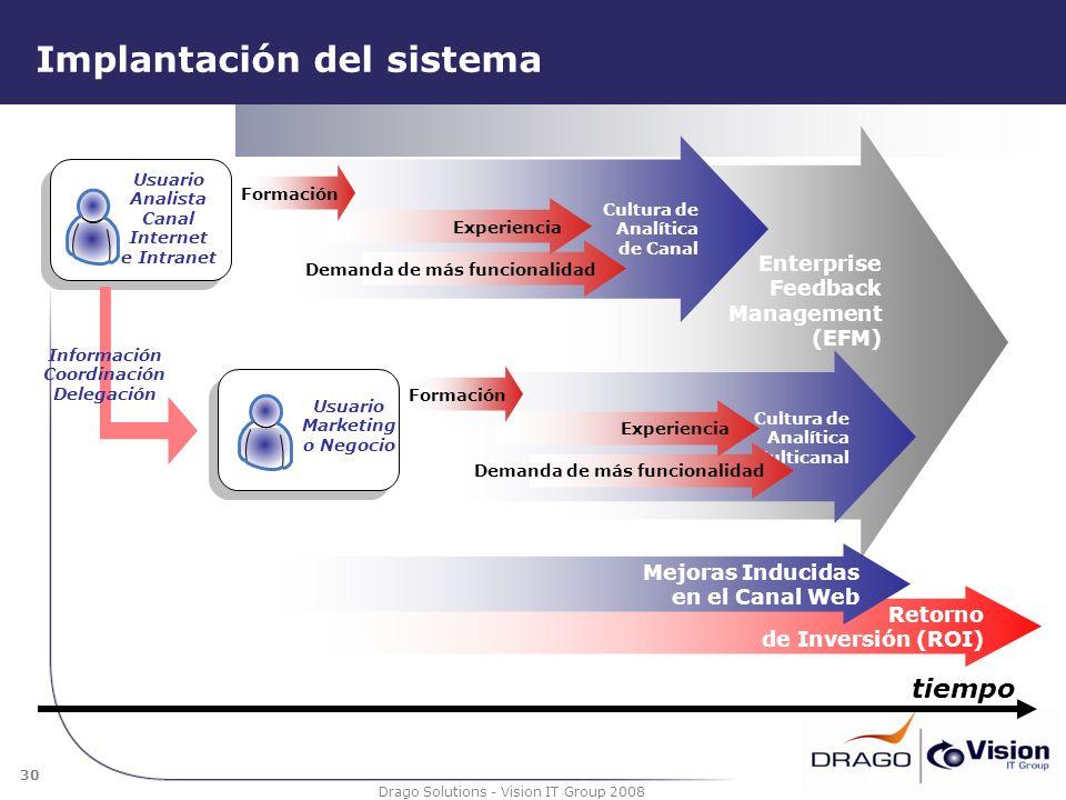 Implantación del sistema