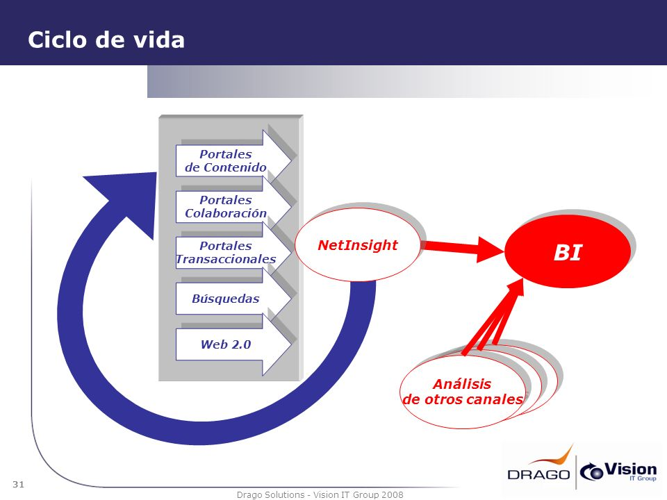 Ciclo de vida BI NetInsight Análisis de otros canales Realimentación