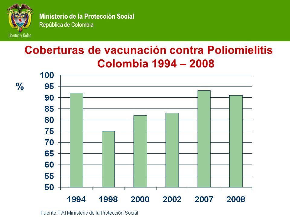 Coberturas de vacunación contra Poliomielitis Colombia 1994 – 2008