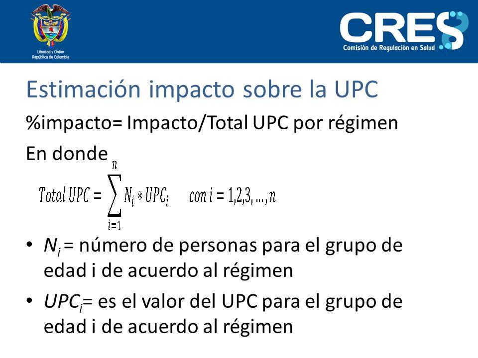 Estimación impacto sobre la UPC