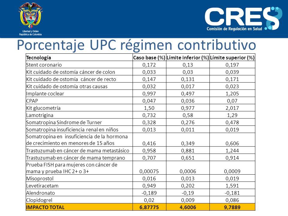 Porcentaje UPC régimen contributivo