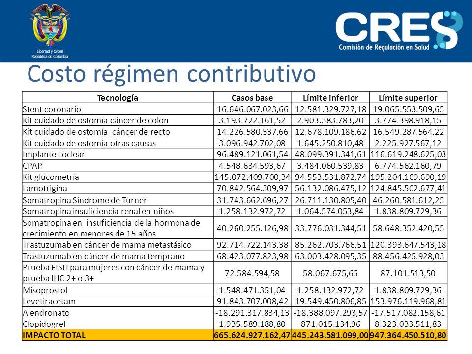 Costo régimen contributivo