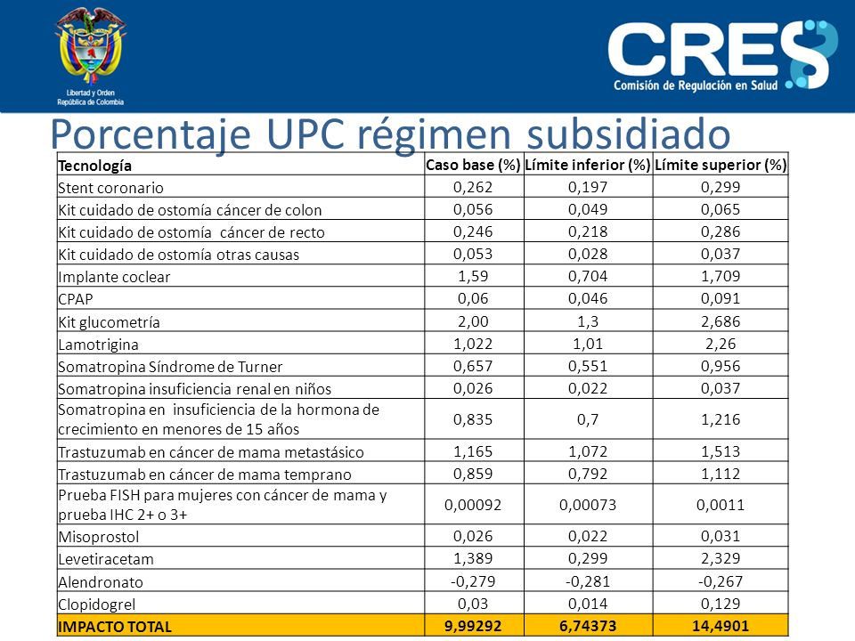 Porcentaje UPC régimen subsidiado