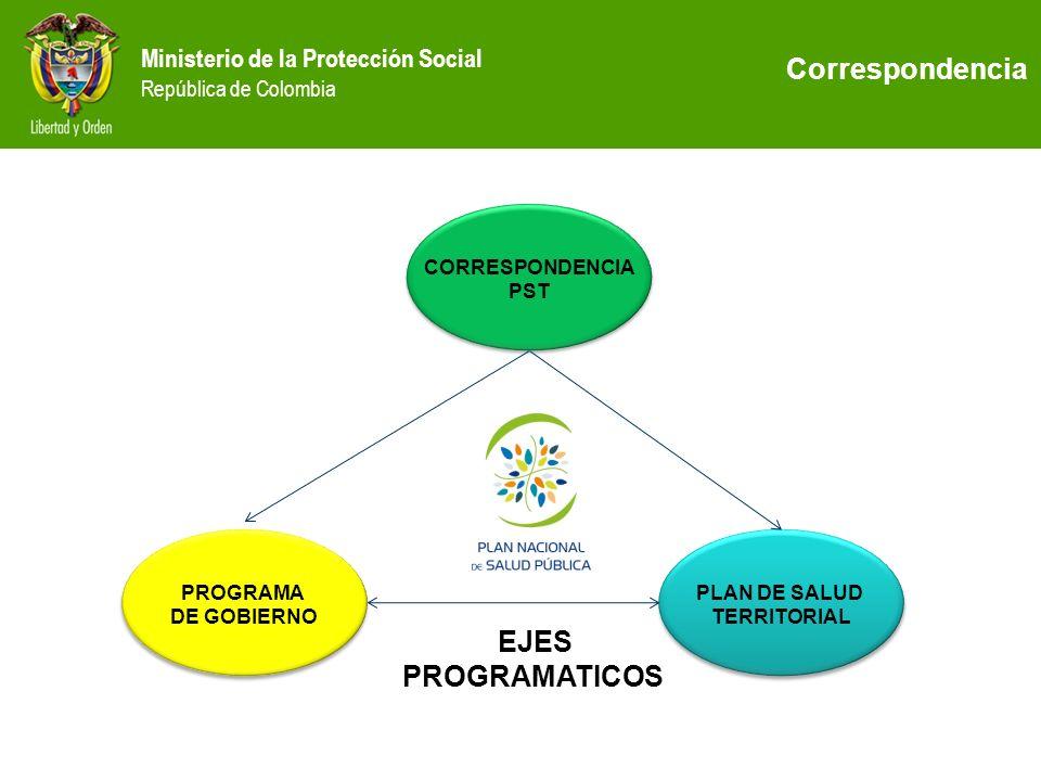 Correspondencia EJES PROGRAMATICOS CORRESPONDENCIA PST PROGRAMA