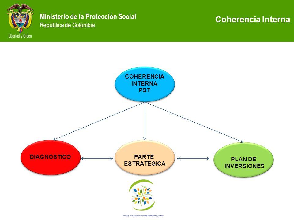 Coherencia Interna COHERENCIA INTERNA PST DIAGNOSTICO PARTE