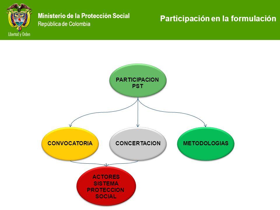 Participación en la formulación
