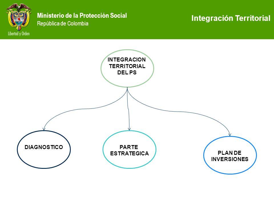 Integración Territorial