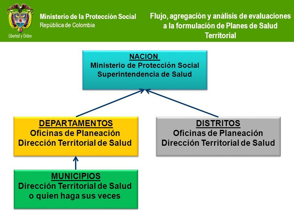 Oficinas de Planeación Dirección Territorial de Salud DISTRITOS