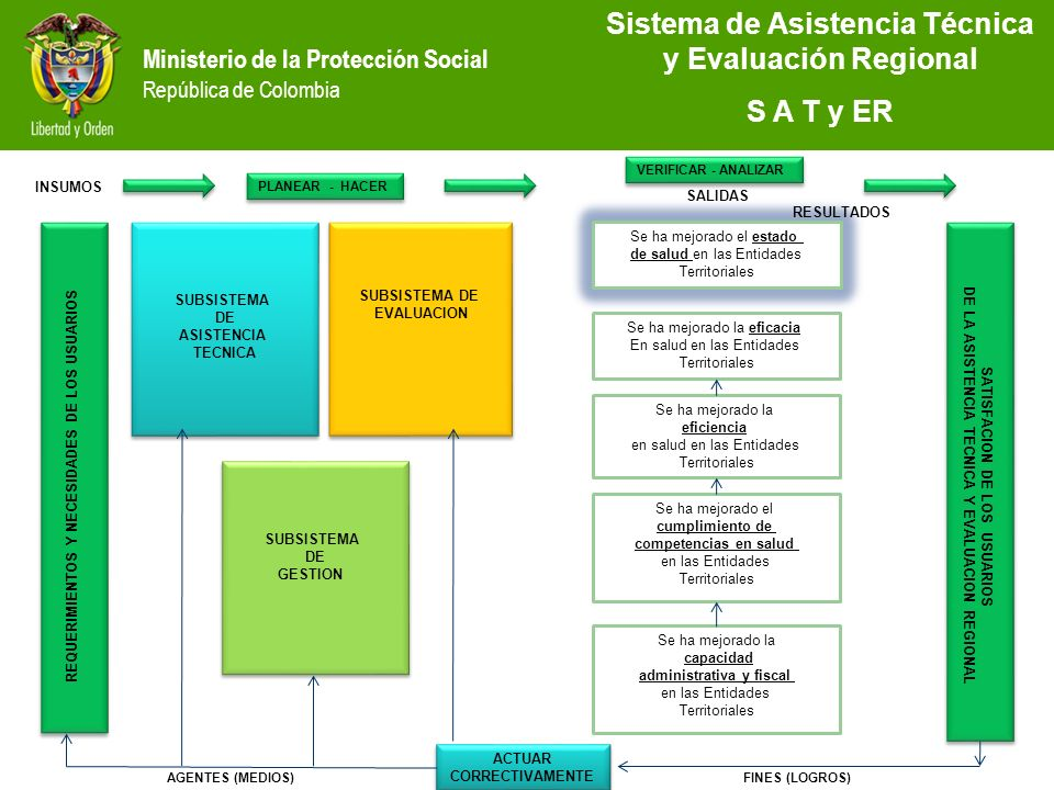 Sistema de Asistencia Técnica y Evaluación Regional