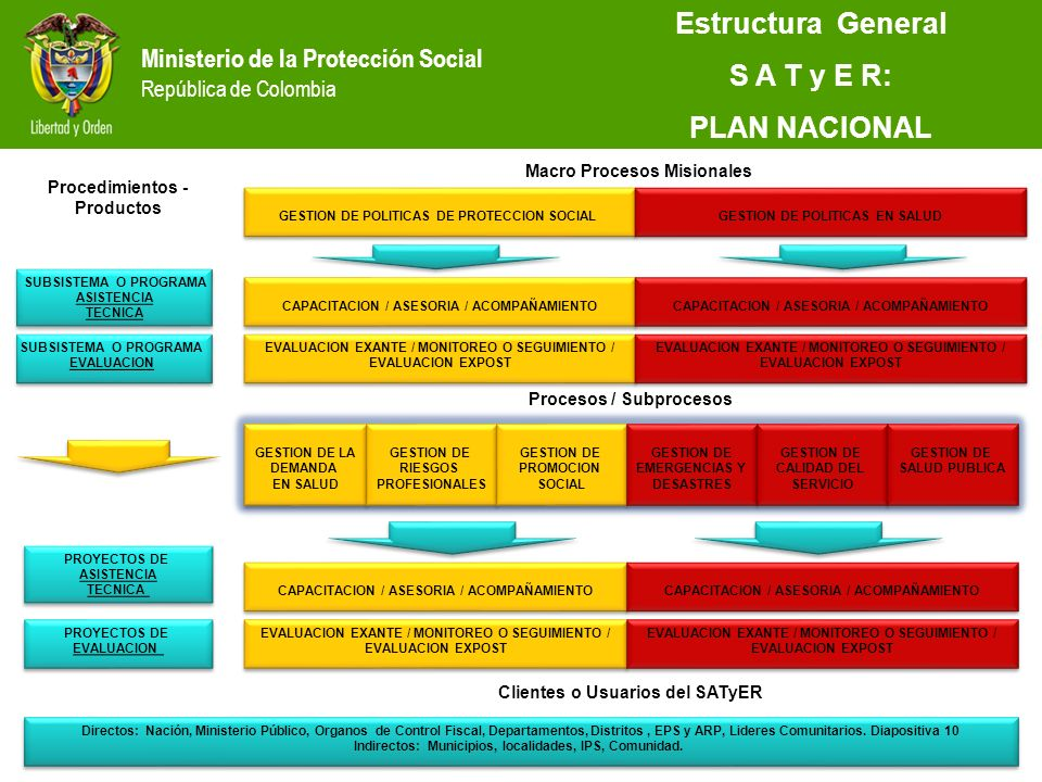 Estructura General S A T y E R: PLAN NACIONAL