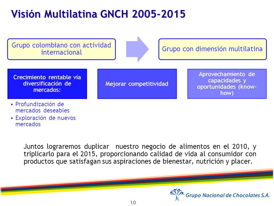 Visión Multilatina GNCH 2005-2015