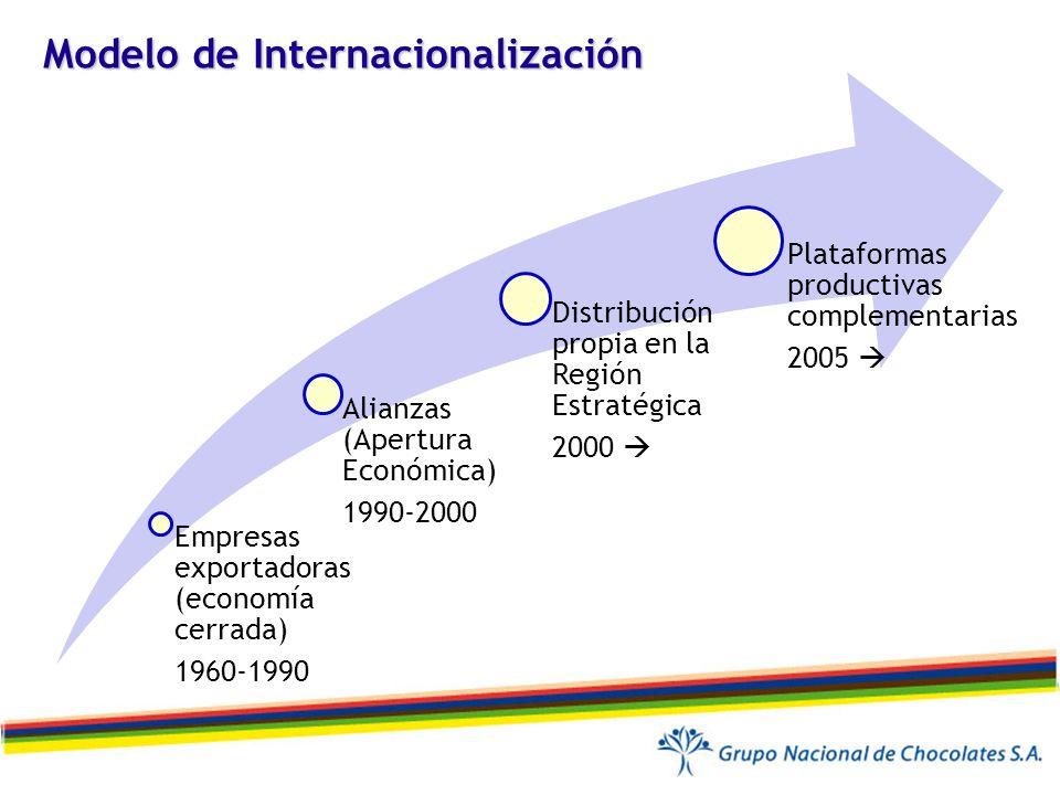 Modelo de Internacionalización