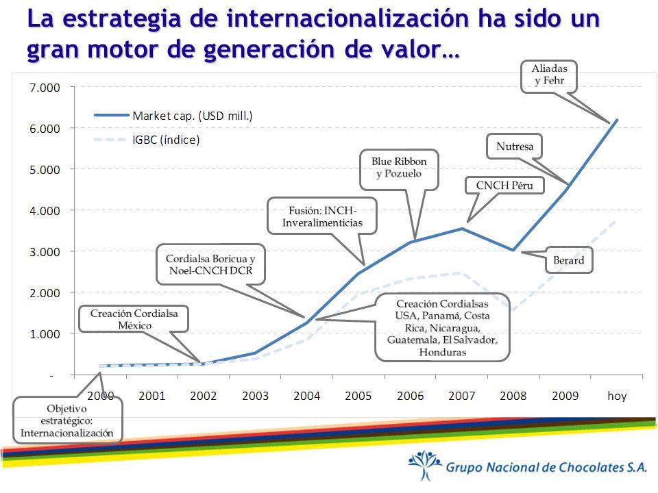 La estrategia de internacionalización ha sido un gran motor de generación de valor…