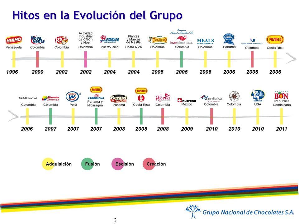 Hitos en la Evolución del Grupo