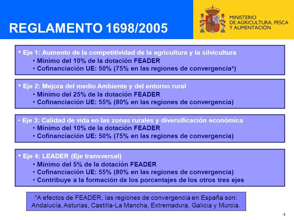 REGLAMENTO 1698/2005 Eje 1: Aumento de la competitividad de la agricultura y la silvicultura. Mínimo del 10% de la dotación FEADER.